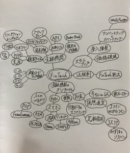 卒論マインドマップ